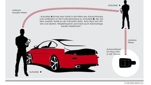 So Leicht Lassen Sich Autos Mit Schlussellos System Knacken Motor At