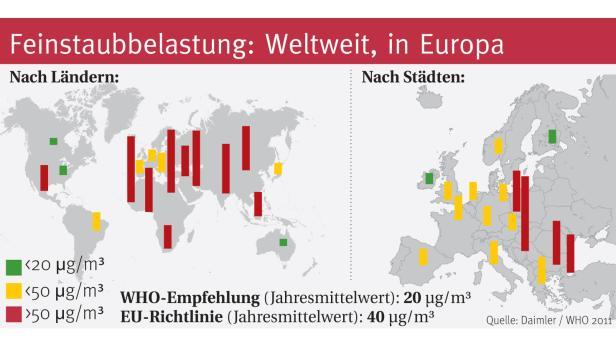 Die Feinstaubbelastung weltweit und in Europa