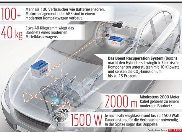 Auto-Elektronik: Der nächste Rückzieher | motor.at