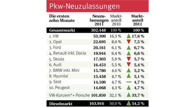 Statistik Neuzulassungen.