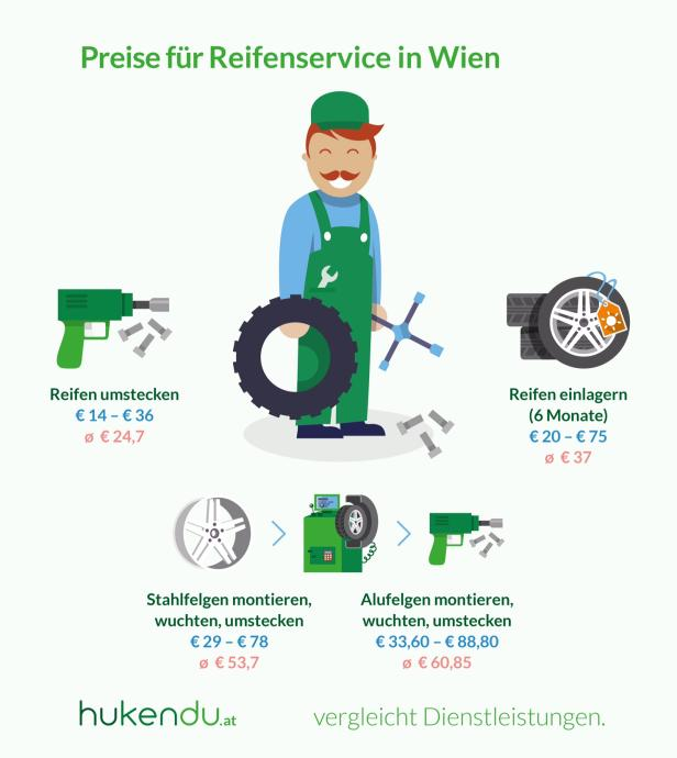 hukendu Infografik Reifenservice_medium.jpg